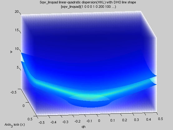 iFit: Models model functions