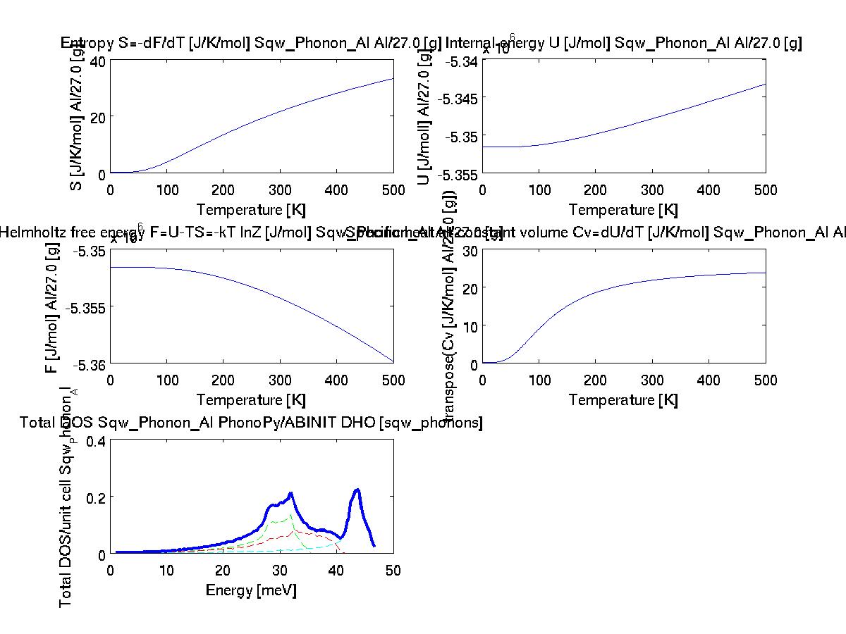 iFit: Models: Phonons