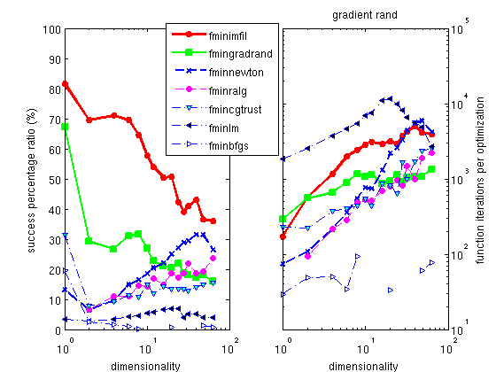 Gradient methods for           noisy problems