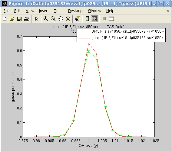 iData fits(gauss)             with plot